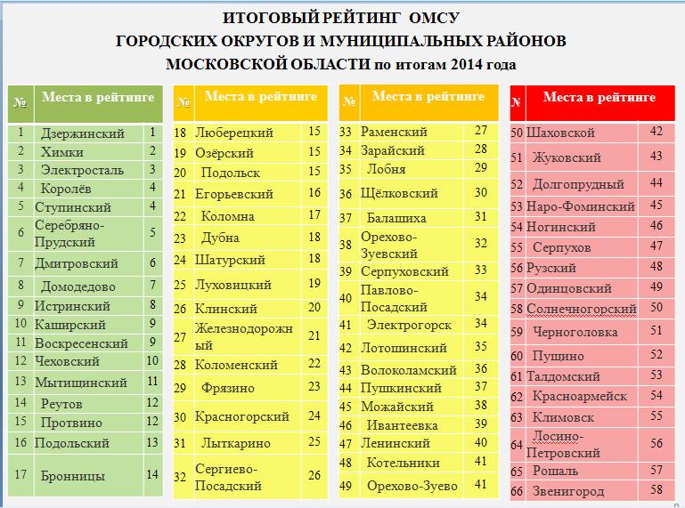 Итоги рейтинга «Оценка эффективности работы органов местного самоуправления Московской области»