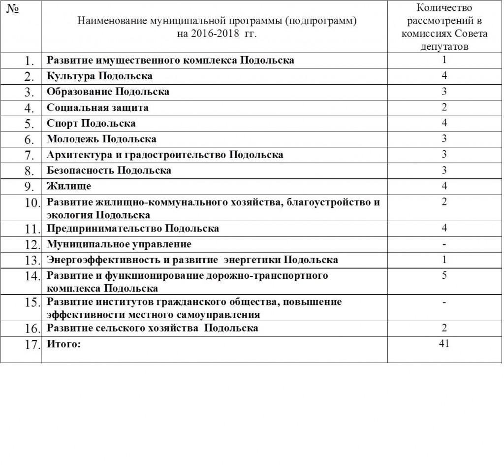 Комиссионно проходят согласование муниципальные программы Городского округа Подольск, утверждаемые постановлением Главы