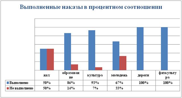 Выполненные наказы избирателей в 2016 г.