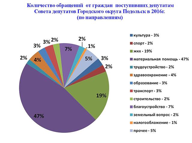 процентное соотношение обращений граждан по направлениям