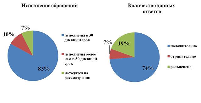 Результаты рассмотрений обращений граждан депутатами Совета депутатов Городского округа Подольск за 2016 г.