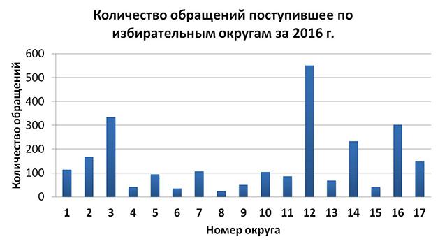 Количество обращений поступившее по избирательным округам за 2016 г.