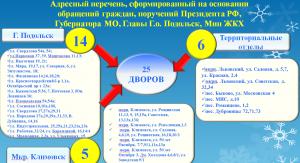 В адресный перечень комплексного благоустройства вошло 50 дворов в Подольске